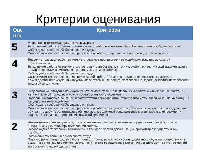 Критерии оценивания Оценка Критерии 5Уверенное и точное владение приемами р...