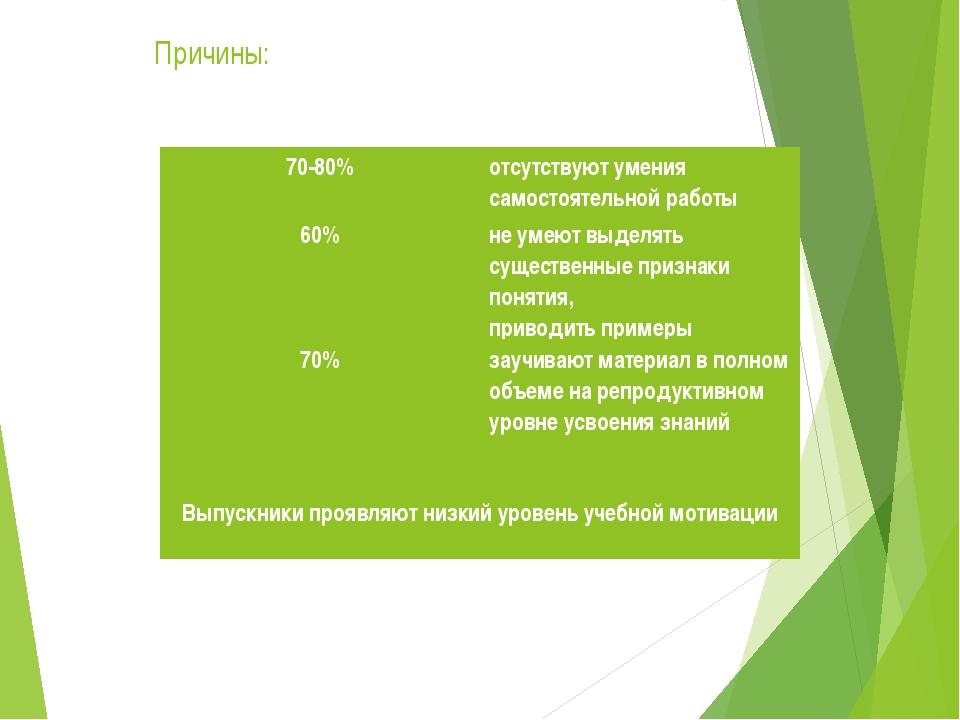 Причины: 70-80%отсутствуют умения самостоятельной работы 60%не умеют выделя...