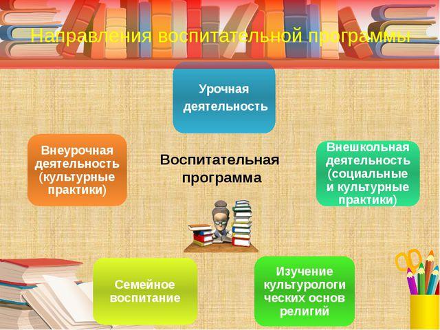Направления воспитательной программы Воспитательная программа