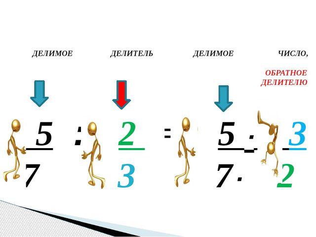 5 : 2 = 5 · 3 7 3 7· 2 ДЕЛИМОЕ ДЕЛИТЕЛЬ ДЕЛИМОЕ ЧИСЛО, ОБРАТНОЕ ДЕЛИТЕЛЮ Гол...