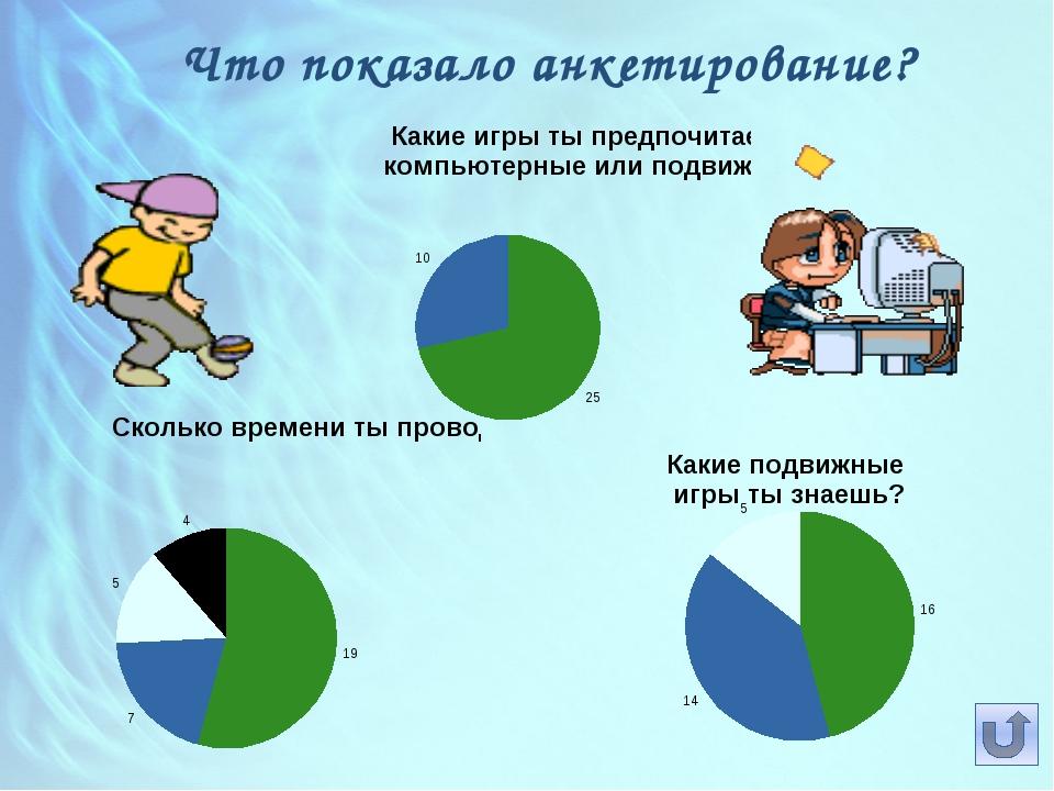 Что показало анкетирование?