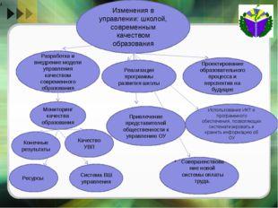 Изменения в управлении: школой, современным качеством образования Разработка