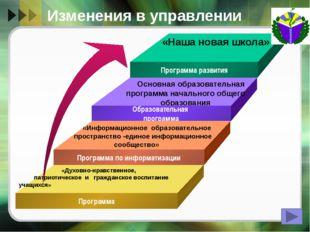 Создание условий для оптимальной организации УВП Организация второй половины