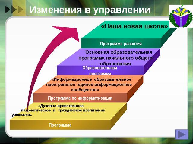 Создание условий для оптимальной организации УВП Организация второй половины...