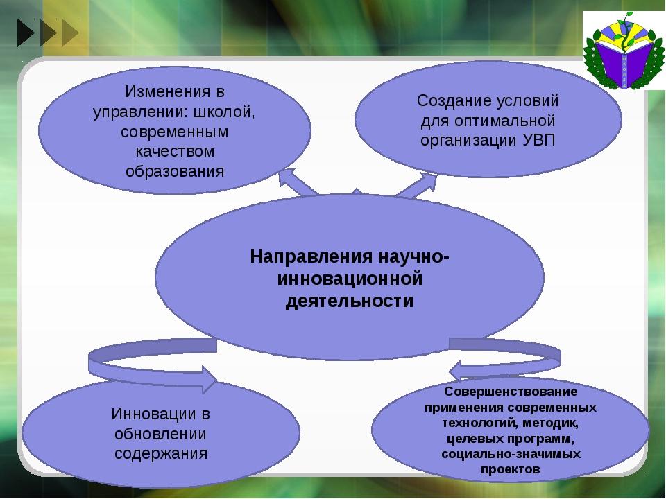 Направления научно-инновационной деятельности Изменения в управлении: школой...