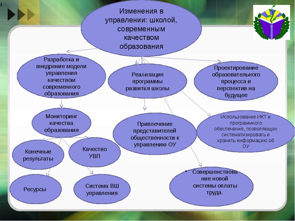 Изменения в управлении: школой, современным качеством образования Разработка...