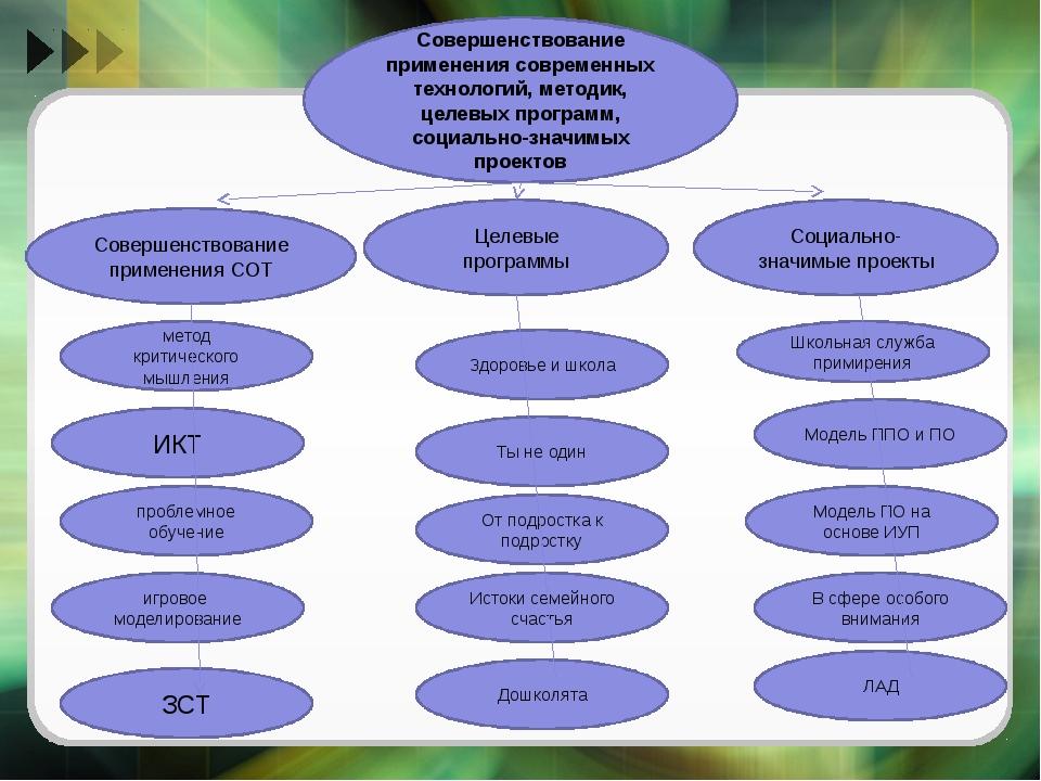 Совершенствование применения современных технологий, методик, целевых програм...