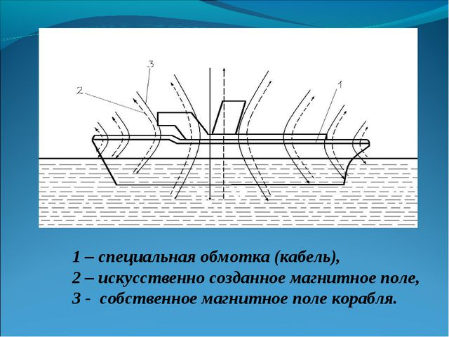 1 – специальная обмотка (кабель), 2 – искусственно созданное магнитное поле,...