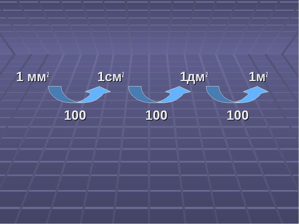 1 мм2 1см2 1дм2 1м2 100 100 100