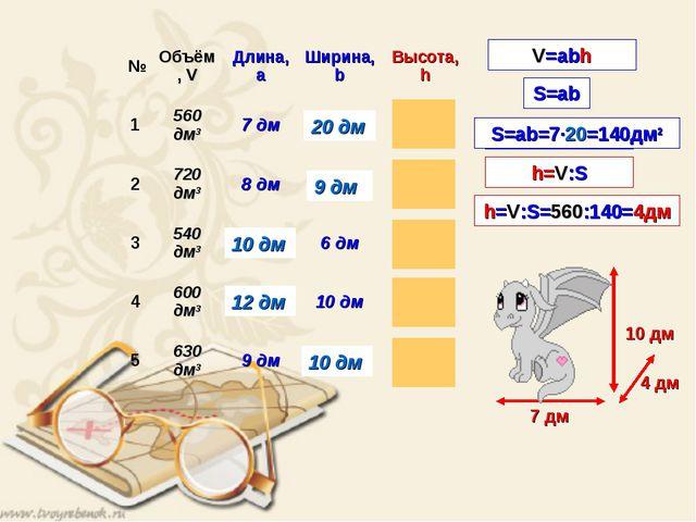 V=abh V=Sh h=V:S S=ab 7 дм 4 дм 20 дм S=ab=7·20=140дм2 h=V:S=560:140=4дм №Об...