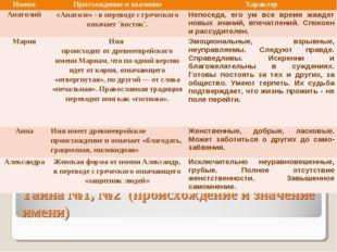 Тайна №1, №2 (происхождение и значение имени) ИменаПрисхождение и значениеХ