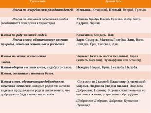Группы имёнДревняя Русь Имена по очередности рождения детей.Меньшак, Старшо