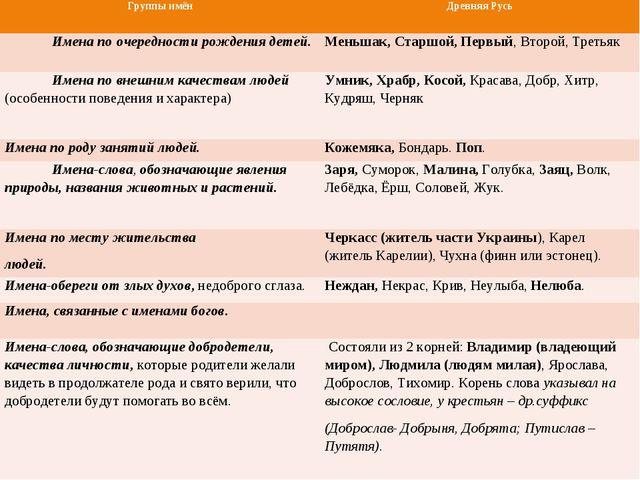 Группы имёнДревняя Русь Имена по очередности рождения детей.Меньшак, Старшо...