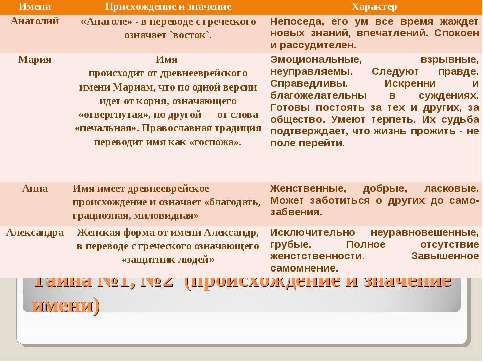 Тайна №1, №2 (происхождение и значение имени) ИменаПрисхождение и значениеХ...