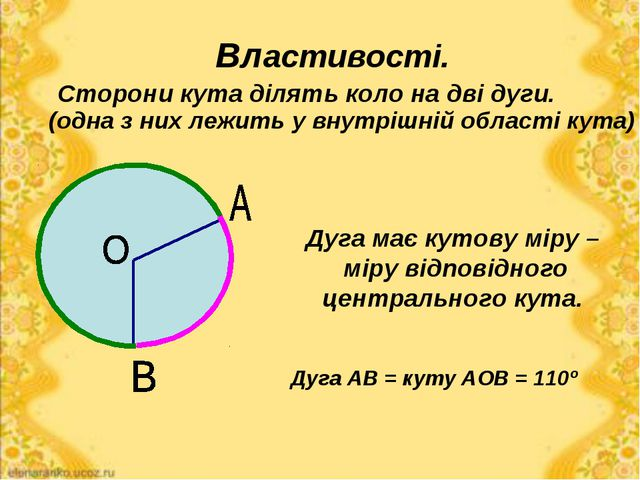 Властивості. Сторони кута ділять коло на дві дуги. (одна з них лежить у внутр...