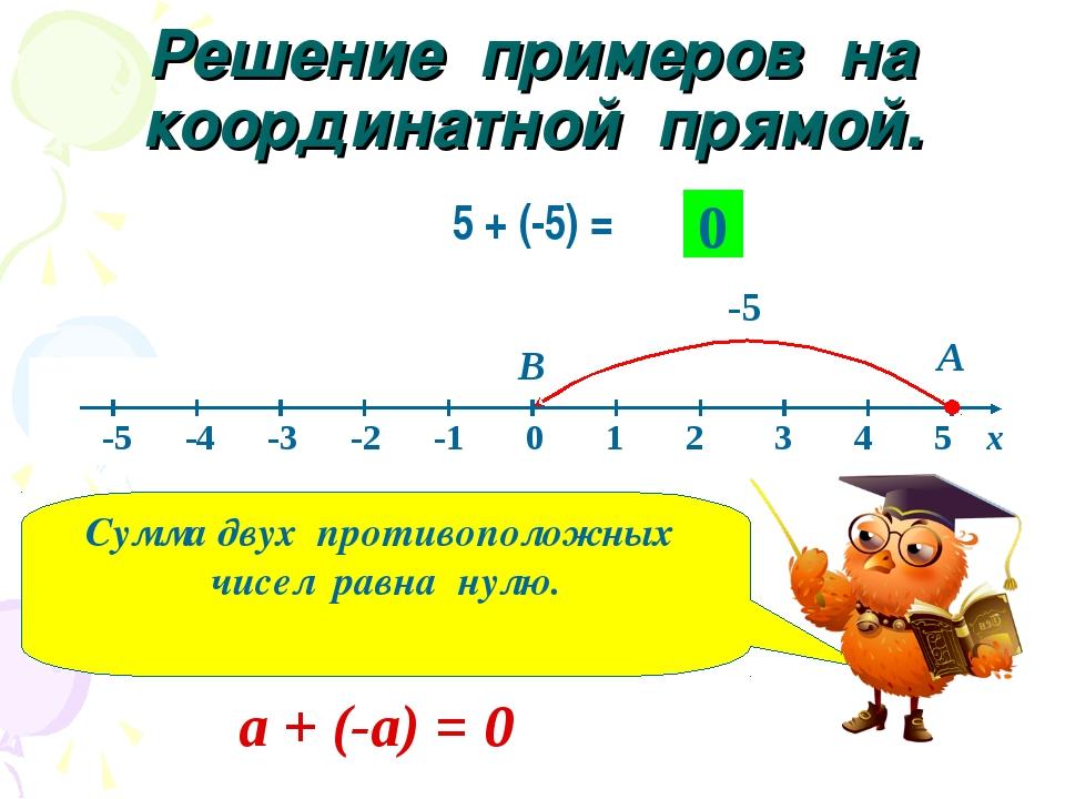 Решение примеров на координатной прямой. 5 + (-5) = А -5 В 0 Сумма двух проти...
