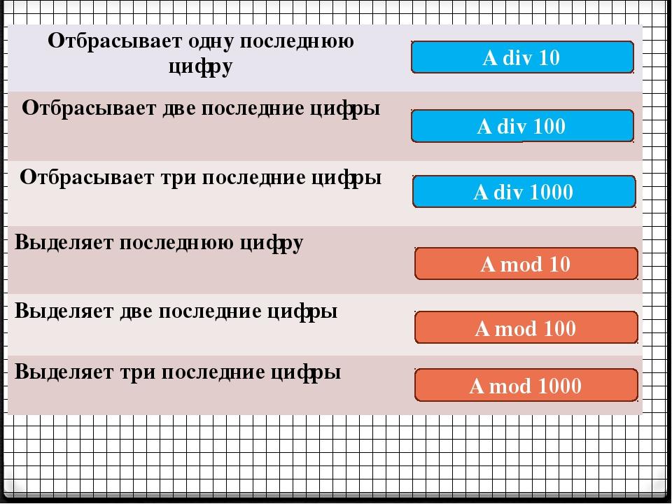 A mod 10 A div 10 A div 100 A div 1000 A mod 100 A mod 1000 Отбрасывает одну...