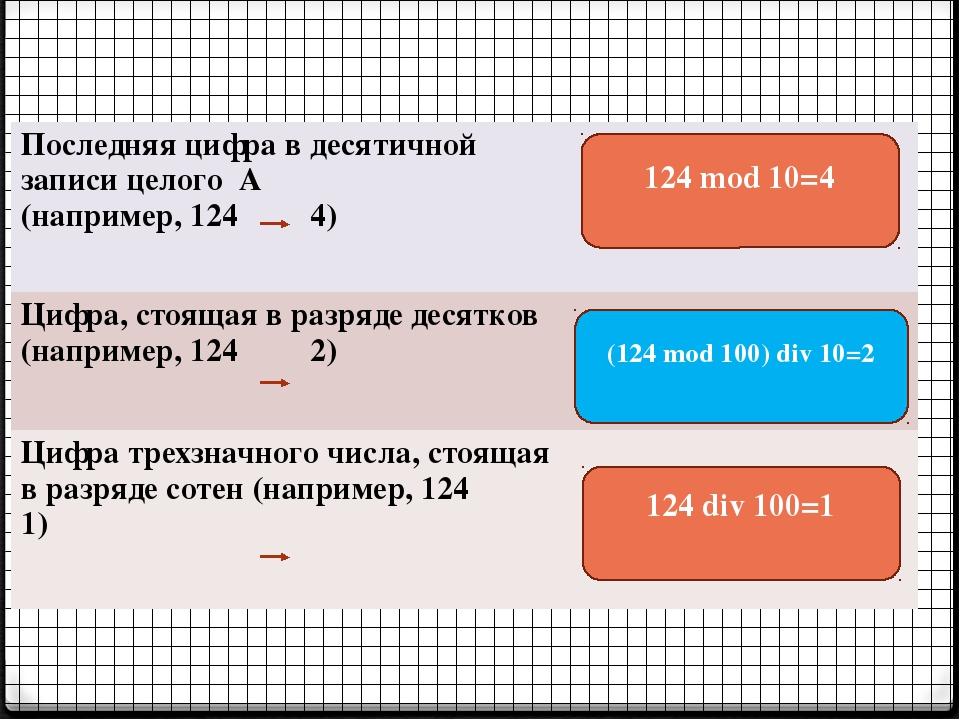 124 mod 10=4 (124 mod 100) div 10=2 124 div 100=1 Последняя цифра в десятично...