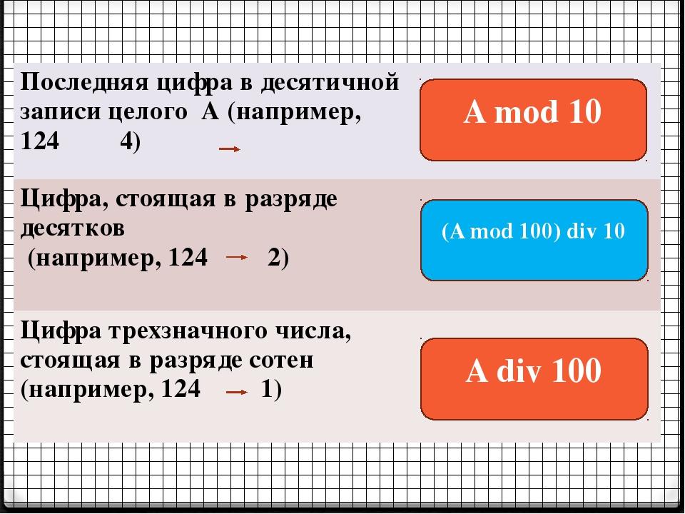 A mod 10 (A mod 100) div 10 A div 100 Последняя цифра в десятичной записи цел...