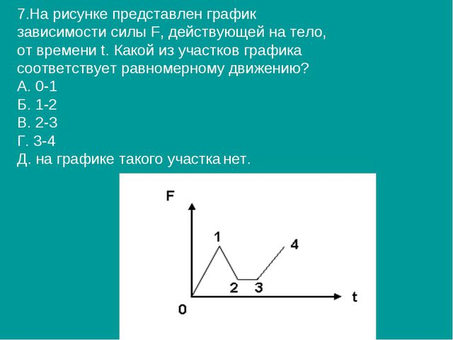 7.На рисунке представлен график зависимости силы F, действующей на тело, от в...