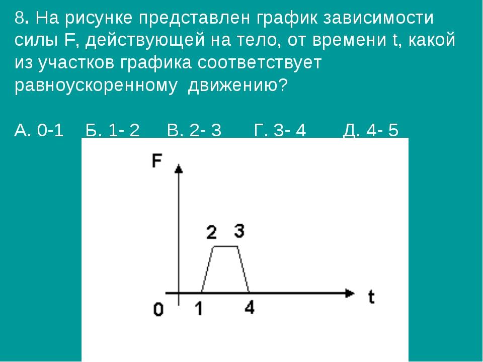 8. На рисунке представлен график зависимости силы F, действующей на тело, от...