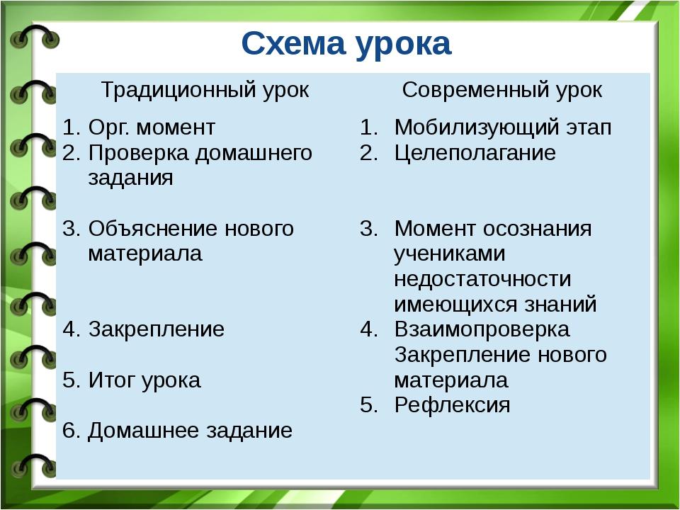 Схема урока Традиционный урок Современныйурок Орг. момент Проверкадомашнего з...