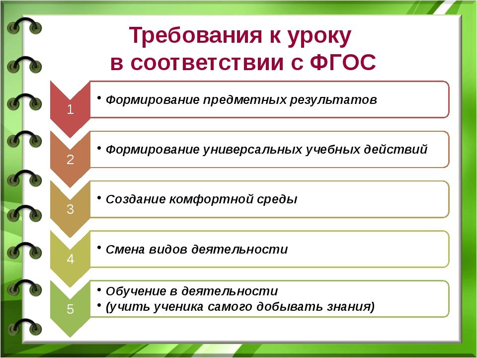 Требования к уроку в соответствии с ФГОС