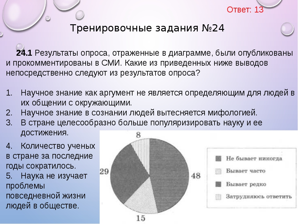 24.1 Результаты опроса, отраженные в диаграмме, были опубликованы и прокоммен...