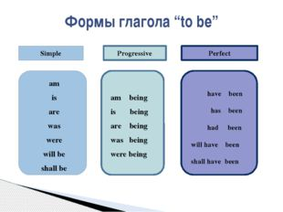"""Формы глагола """"to be"""" am is are was were will be shall be am being is being"""
