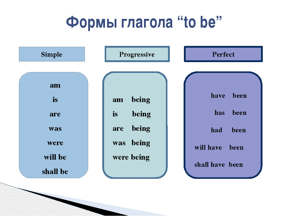 """Формы глагола """"to be"""" am is are was were will be shall be am being is being..."""