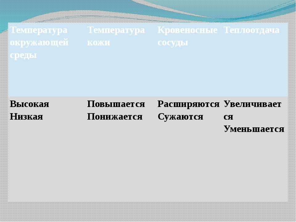 Температура окружающей среды Температуракожи Кровеносные сосуды Теплоотдача В...