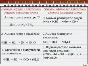 3. Окисление в присутствии катализатора 1.Аммиак реагирует с водой NH3 + H2O