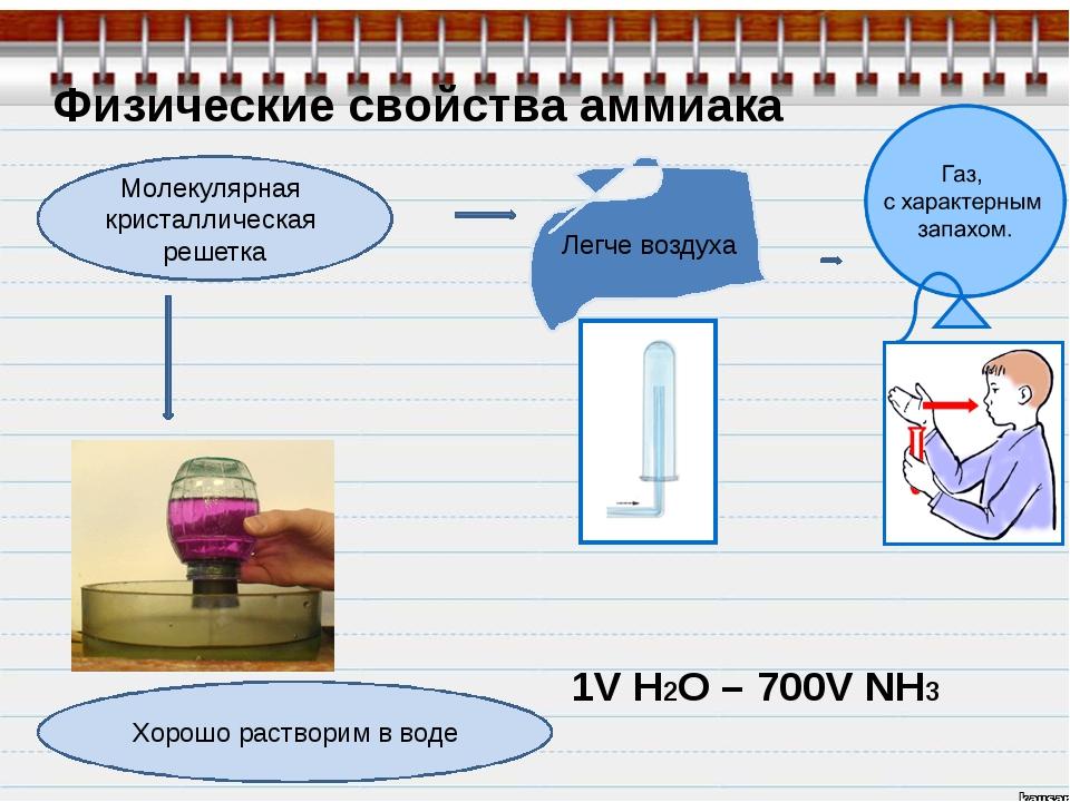 Физические свойства аммиака Молекулярная кристаллическая решетка Легче воздух...