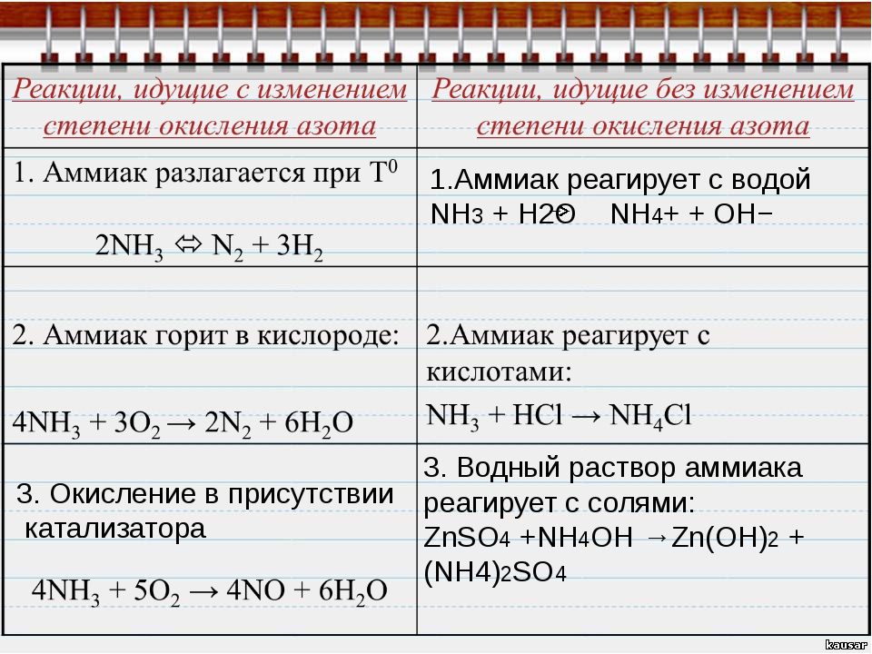 3. Окисление в присутствии катализатора 1.Аммиак реагирует с водой NH3 + H2O...
