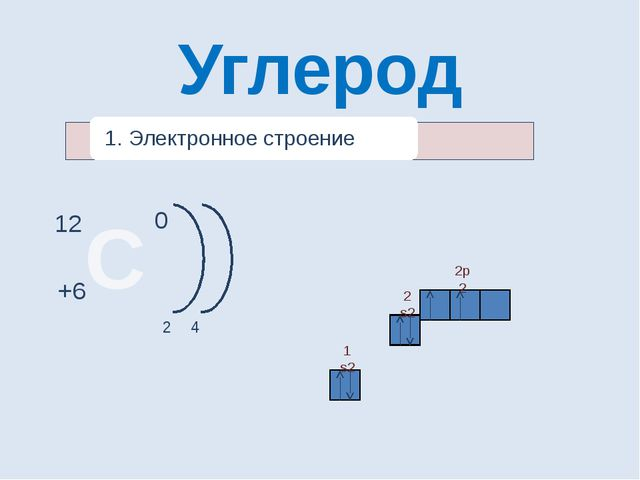 1 s2 2 s2 2p2 Углерод С 12 0 2 4 +6