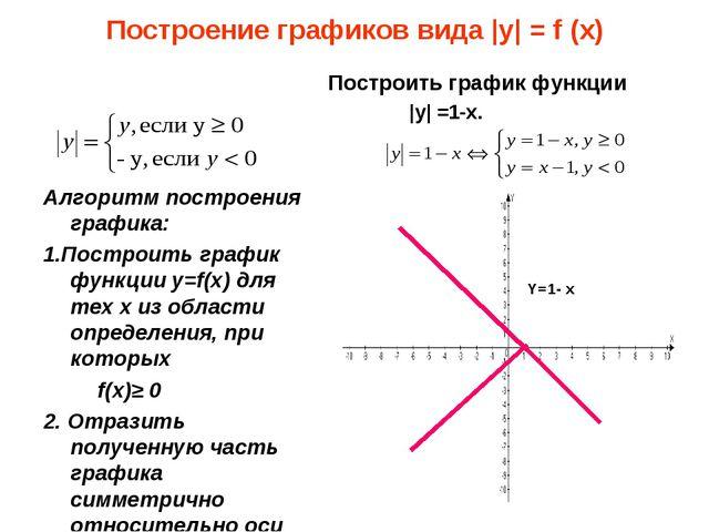 Построение графиков вида |y| = f (x) Алгоритм построения графика: 1.Построить...
