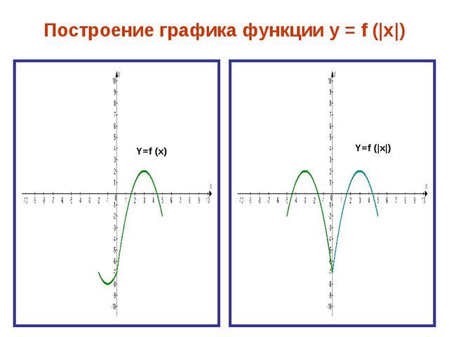 Построение графика функции у = f (|x|) Y=f (|x|) Y=f (x)