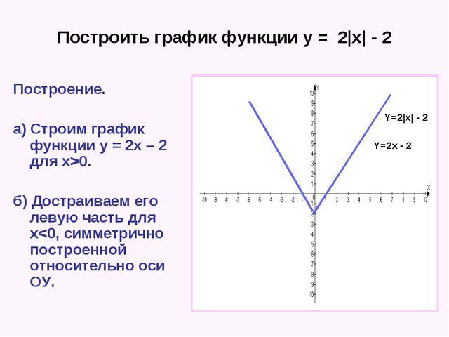 Построить график функции у = 2|x| - 2 Построение. а) Строим график функции у...