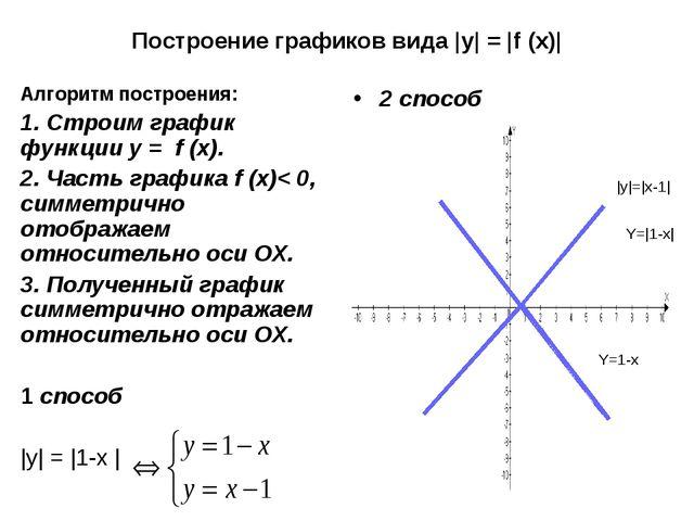 Построение графиков вида |y| = |f (x)| Алгоритм построения: Строим график фун...