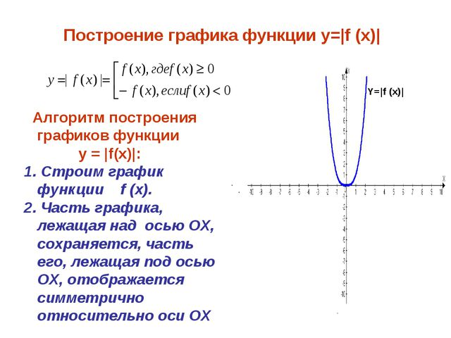 Построение графика функции y=|f (x)| Алгоритм построения графиков функции y =...