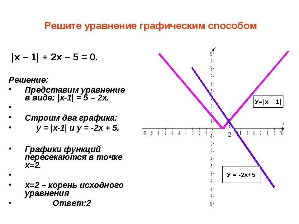 Решите уравнение графическим способом |x – 1| + 2x – 5 = 0. Решение: Предста...