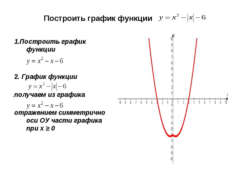 Построить график функции 1.Построить график функции 2. График функции .получ...