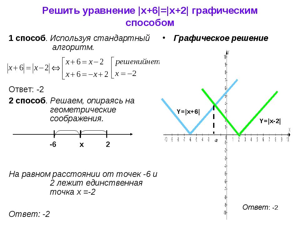 Решить уравнение |x+6|=|x+2| графическим способом 1 способ. Используя стандар...
