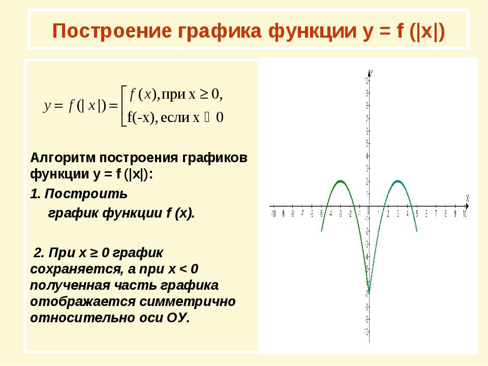 Построение графика функции у = f (|x|) Алгоритм построения графиков функции у...