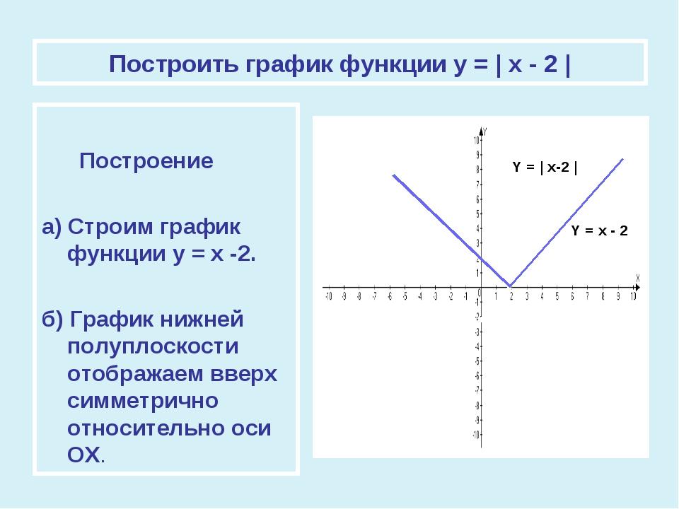Построить график функции у = | x - 2 | Построение а) Строим график функции у...
