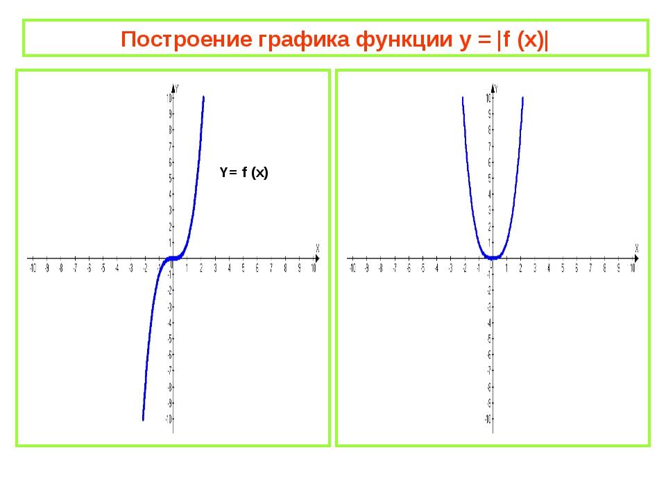 Построение графика функции y = |f (x)| Y= f (x) Y=| f (x) |