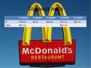 Таблица веса 3 приём 4 приём 5 приём 6 приём 8 приём Я 34,6 кг 35 кг 36,5 кг