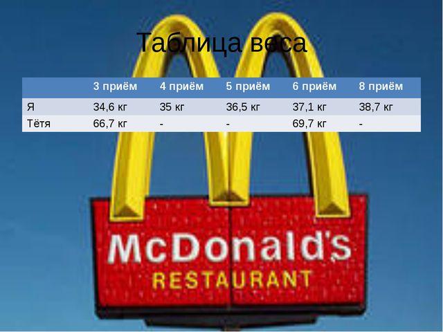 Таблица веса 3 приём 4 приём 5 приём 6 приём 8 приём Я 34,6 кг 35 кг 36,5 кг...
