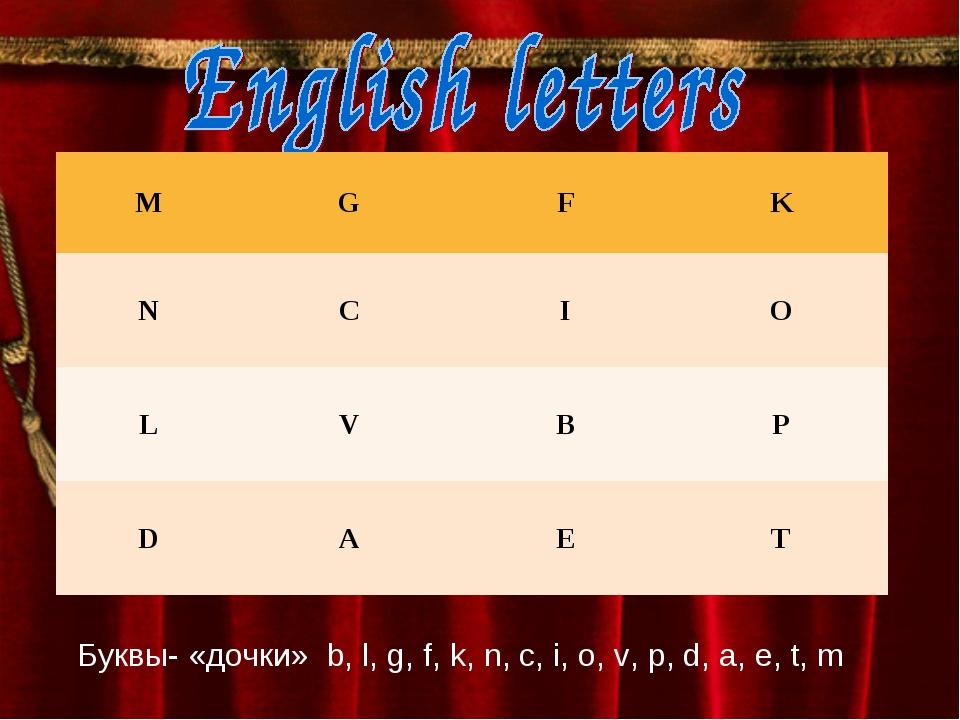 Буквы- «дочки» b, l, g, f, k, n, c, i, o, v, p, d, a, e, t, m MGFK NCI...