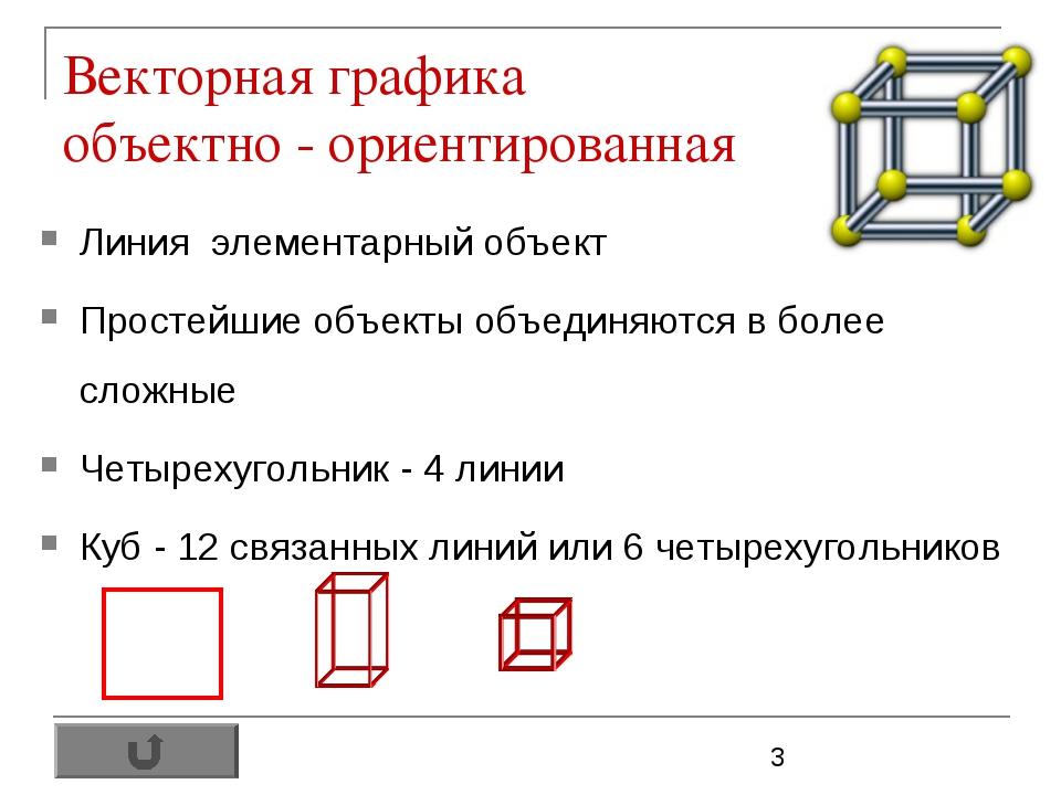 Векторная графика объектно - ориентированная Линия элементарный объект Просте...